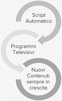 contenuti automatici