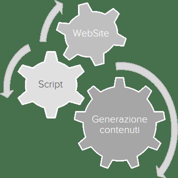 creazione contenuti